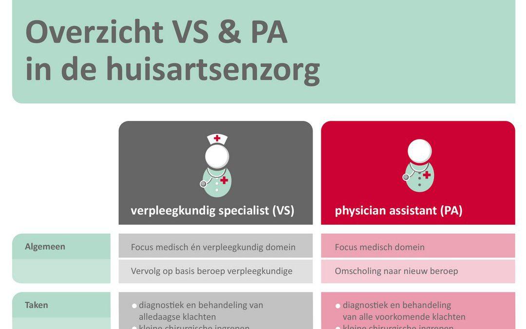 KOH: overzicht VS en PA in de huisartsenzorg