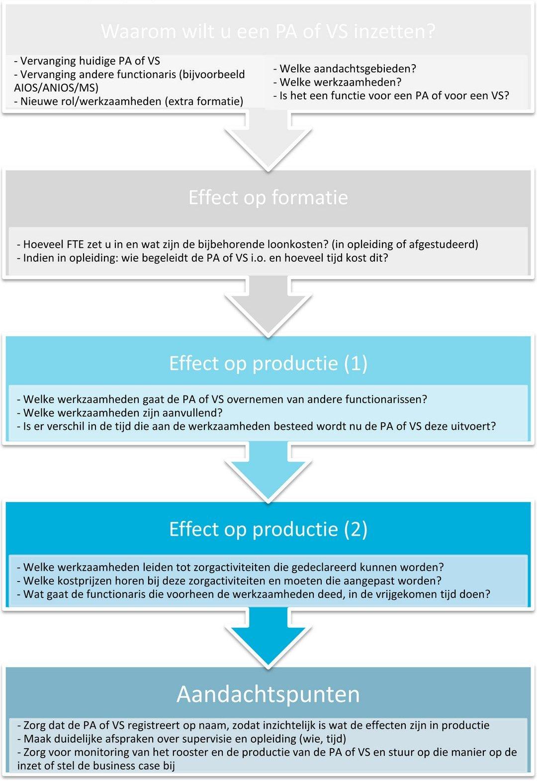 De financiële effecten van taakherschikking - Bijlage 1: Toolbox voor inzet PA en VS